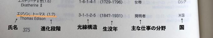 トーマス・エジソンの進化段階と光線構造
