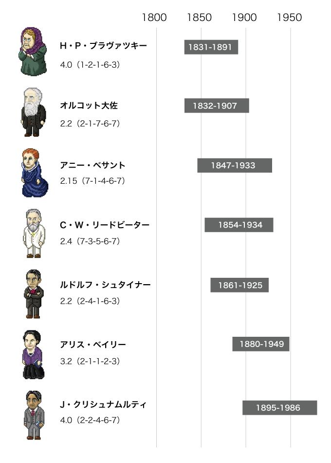 神智学に関係する人物の年譜