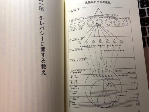 太陽系ロゴスの進化